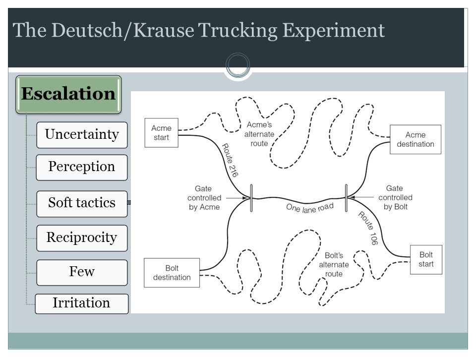 The Deutsch/Krause Trucking Experiment Escalation UncertaintyPerceptionSoft tacticsReciprocityFew Irritation Hard tactics