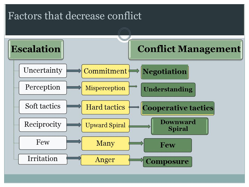 Factors that decrease conflict Escalation UncertaintyPerceptionSoft tacticsReciprocityFew Irritation Commitment Misperception Hard tactics Upward Spiral Many Anger Few Composure Conflict Management Cooperative tactics Downward Spiral Understanding Negotiation