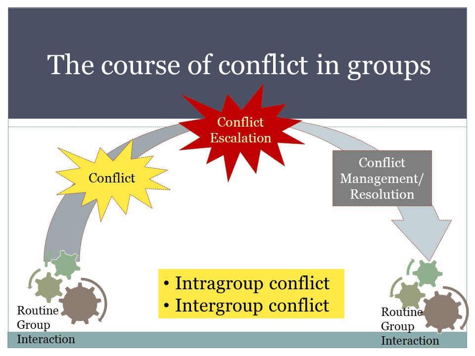 The course of conflict in groups Routine Group Interaction Conflict Escalation Conflict Conflict Management/ Resolution Routine Group Interaction Intragroup conflict Intergroup conflict