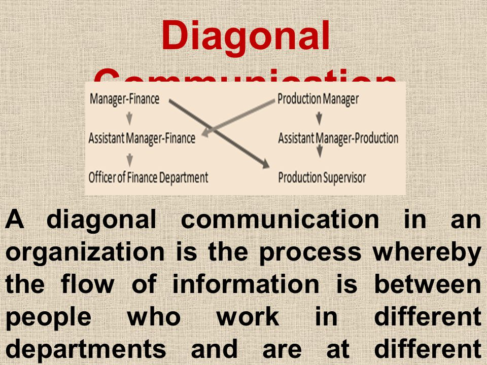 Diagonal Communication A diagonal communication in an organization is the process whereby the flow of information is between people who work in different departments and are at different levels of the organization.