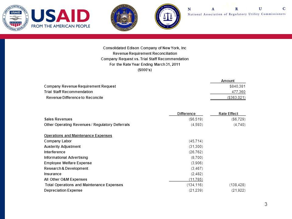 4 Consolidated Edison Company of New York, Inc Revenue Requirement Reconciliation Company Request vs.