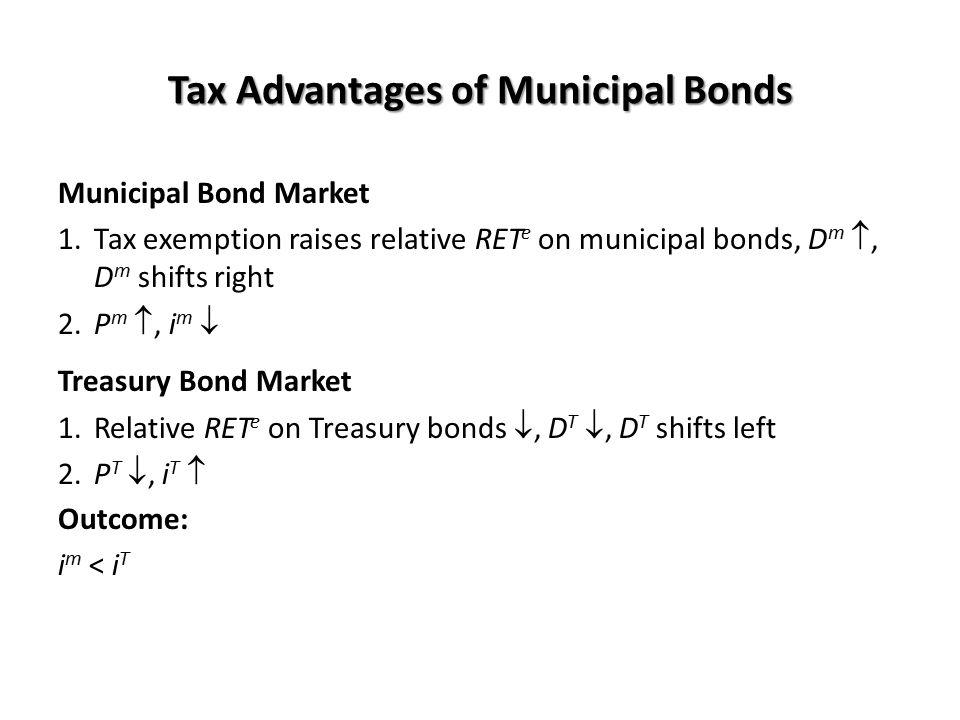 Tax Advantages of Municipal Bonds Municipal Bond Market 1.Tax exemption raises relative RET e on municipal bonds, D m , D m shifts right 2.P m , i m