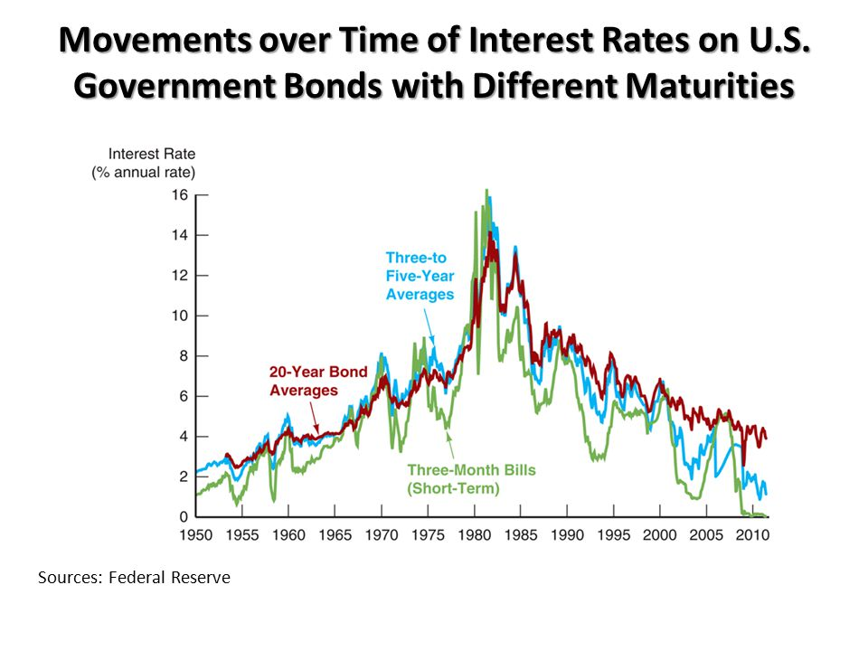 Movements over Time of Interest Rates on U.S. Government Bonds with Different Maturities Sources: Federal Reserve