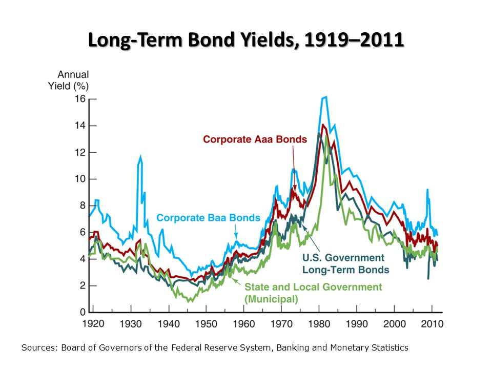 Movements over Time of Interest Rates on U.S.