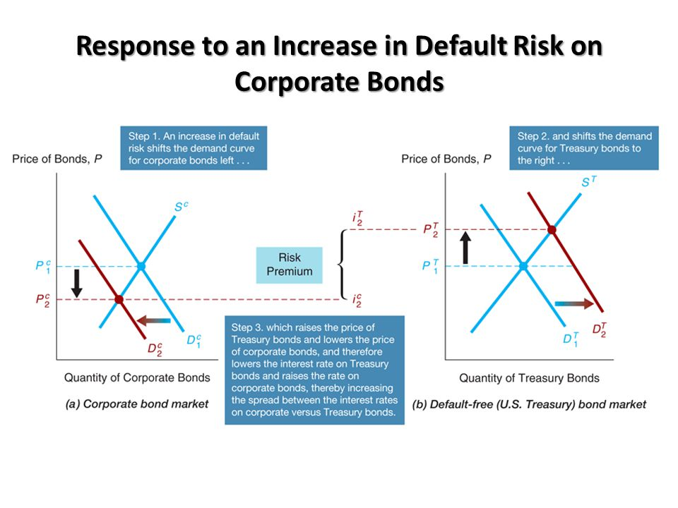 Analysis of the Increase in Default Risk on Corporate Bonds Corporate Bond Market 1.R e on corporate bonds , D c , D c shifts left 2.Risk of corporate bonds , D c , D c shifts left 3.P c , i c  Government Bond Market 4.Relative R e on Government bonds , D T , D T shifts right 5.Relative risk of Government bonds , D T , D T shifts right 6.P T , i T  Outcome: Risk premium, i c – i T, rises