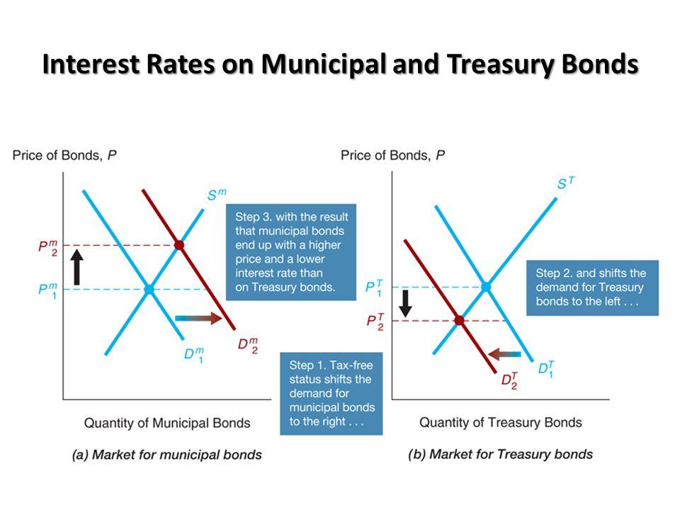 Tax Advantages of Municipal Bonds Municipal Bond Market 1.Tax exemption raises relative RET e on municipal bonds, D m , D m shifts right 2.P m , i m  Treasury Bond Market 1.Relative RET e on Treasury bonds , D T , D T shifts left 2.P T , i T  Outcome: i m < i T