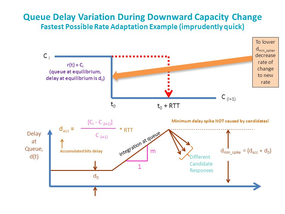 Queue Delay Variation During Downward Capacity Change Fastest Possible Rate Adaptation Example (imprudently quick) C i C (i+1) r(t) = C i (queue at equilibrium, delay at equilibrium is d 0 ) t0t0 t 0 + RTT Delay at Queue, d(t) d0d0 [C i - C (i+1) ] C (i+1) d acc = m 1 d min_spike = (d acc + d 0 ) Different Candidate Responses integration at queue To lower d min_spike, decrease rate of change to new rate Minimum delay spike NOT caused by candidates.