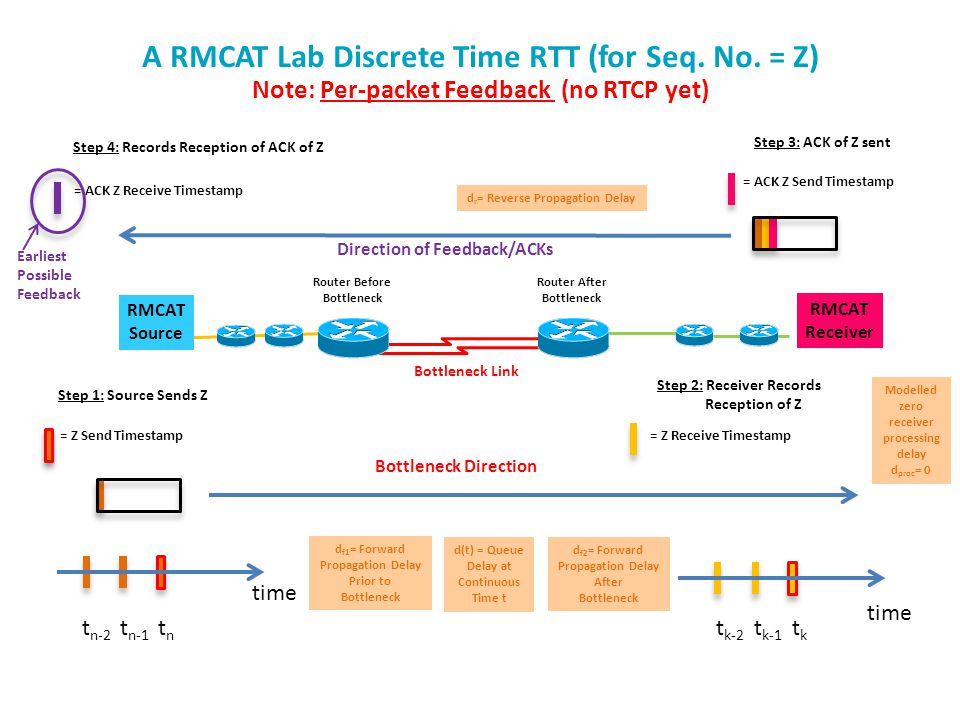 A RMCAT Lab Discrete Time RTT (for Seq. No.