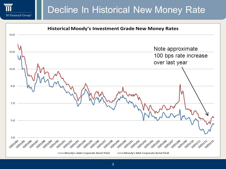 Decline In Historical New Money Rate 5 Note approximate 100 bps rate increase over last year