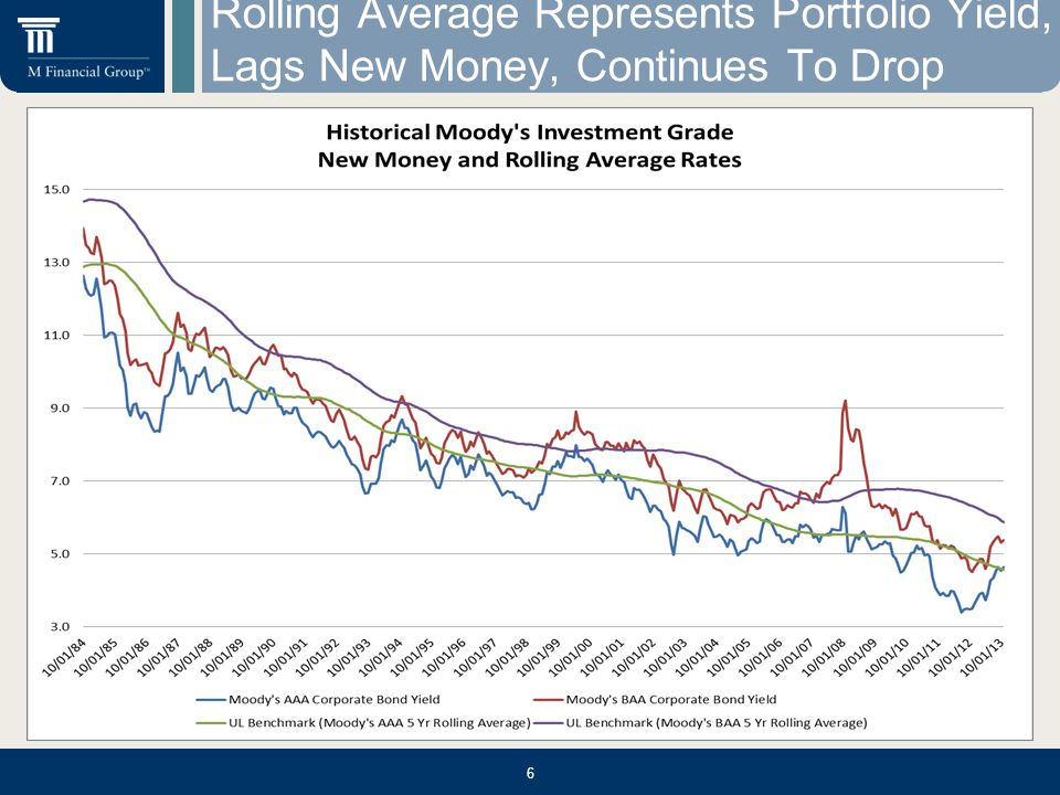 Rolling Average Represents Portfolio Yield, Lags New Money, Continues To Drop 6