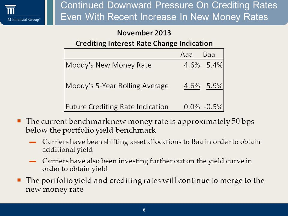  The current benchmark new money rate is approximately 50 bps below the portfolio yield benchmark ▬ Carriers have been shifting asset allocations to Baa in order to obtain additional yield ▬ Carriers have also been investing further out on the yield curve in order to obtain yield  The portfolio yield and crediting rates will continue to merge to the new money rate Continued Downward Pressure On Crediting Rates Even With Recent Increase In New Money Rates 8