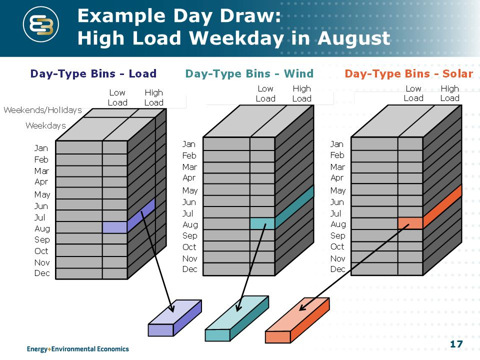 17 Example Day Draw: High Load Weekday in August