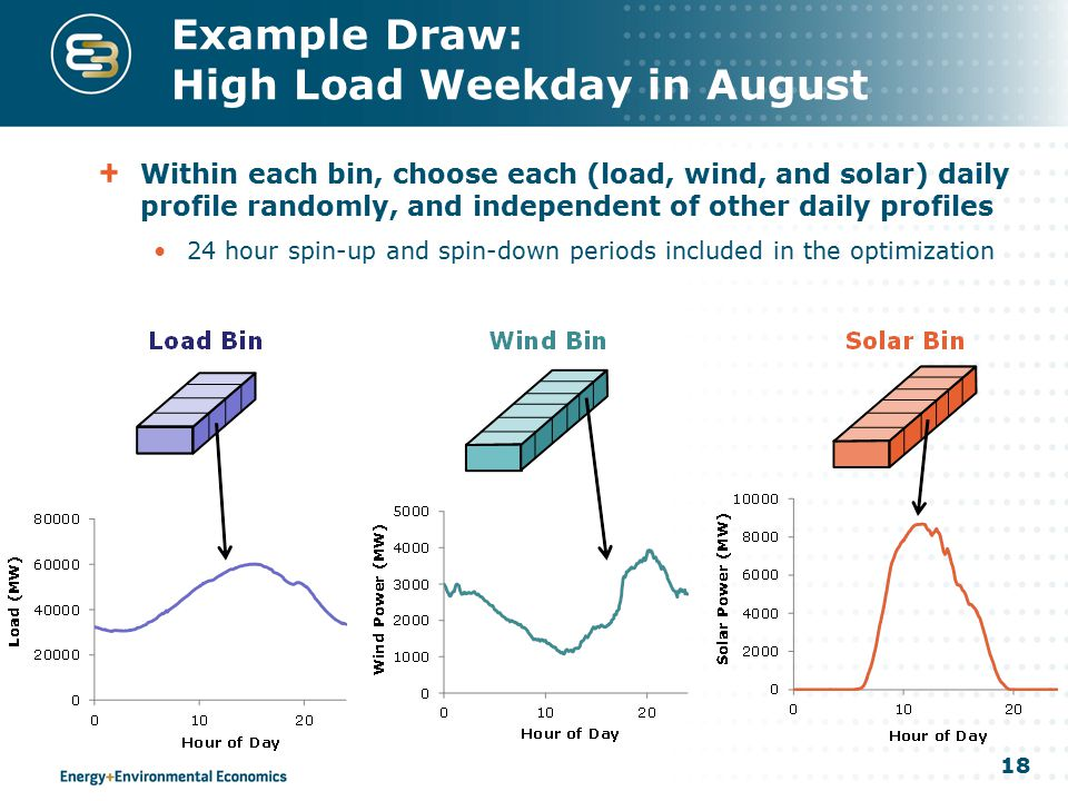 18 Example Draw: High Load Weekday in August Within each bin, choose each (load, wind, and solar) daily profile randomly, and independent of other dai