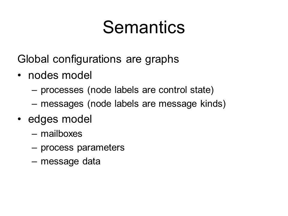 Semantics Global configurations are graphs nodes model –processes (node labels are control state) –messages (node labels are message kinds) edges mode