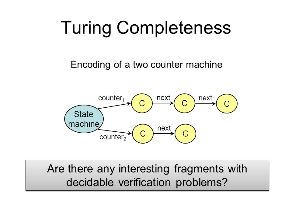 Turing Completeness State machine C counter 1 C next C CC counter 2 Encoding of a two counter machine Are there any interesting fragments with decidab