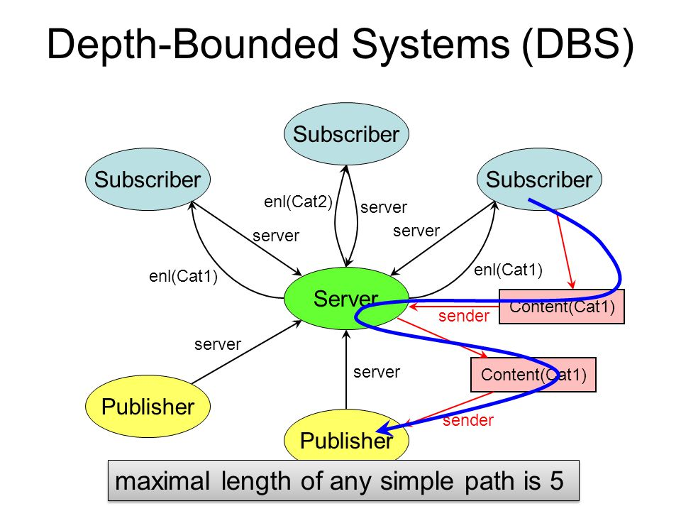 Depth-Bounded Systems (DBS) Server Subscriber Publisher server enl(Cat1) Subscriber server enl(Cat1) server enl(Cat2) Content(Cat1) sender Content(Cat1) sender maximal length of any simple path is 5