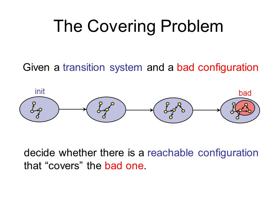 The Covering Problem init bad Given a transition system and a bad configuration decide whether there is a reachable configuration that covers the bad one.