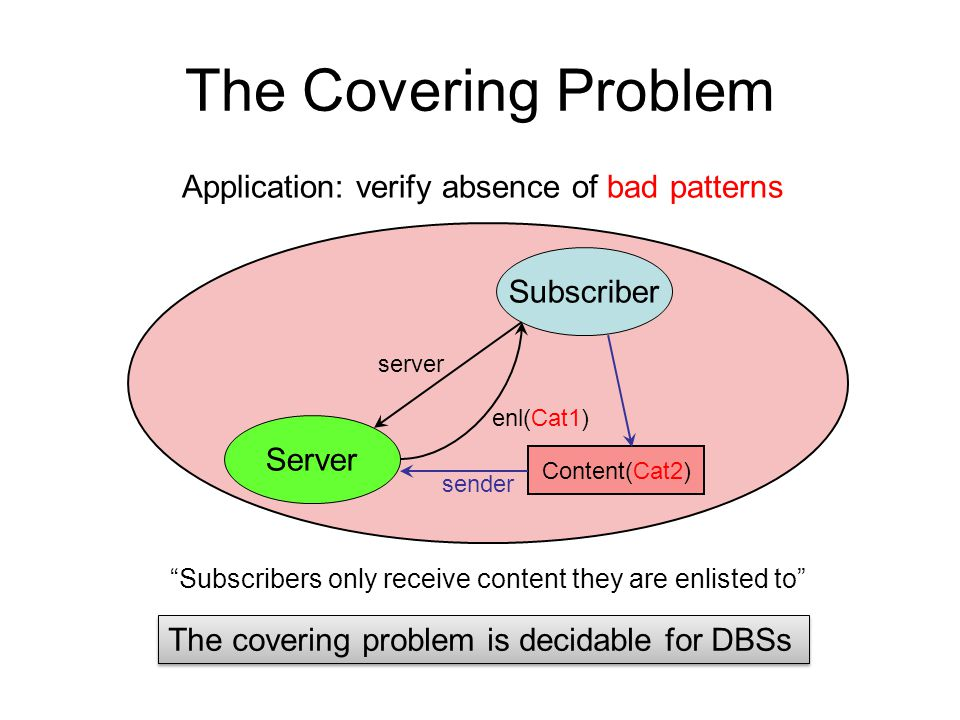 Server Subscriber server enl(Cat1) Content(Cat2) sender Application: verify absence of bad patterns Subscribers only receive content they are enlisted to The Covering Problem The covering problem is decidable for DBSs