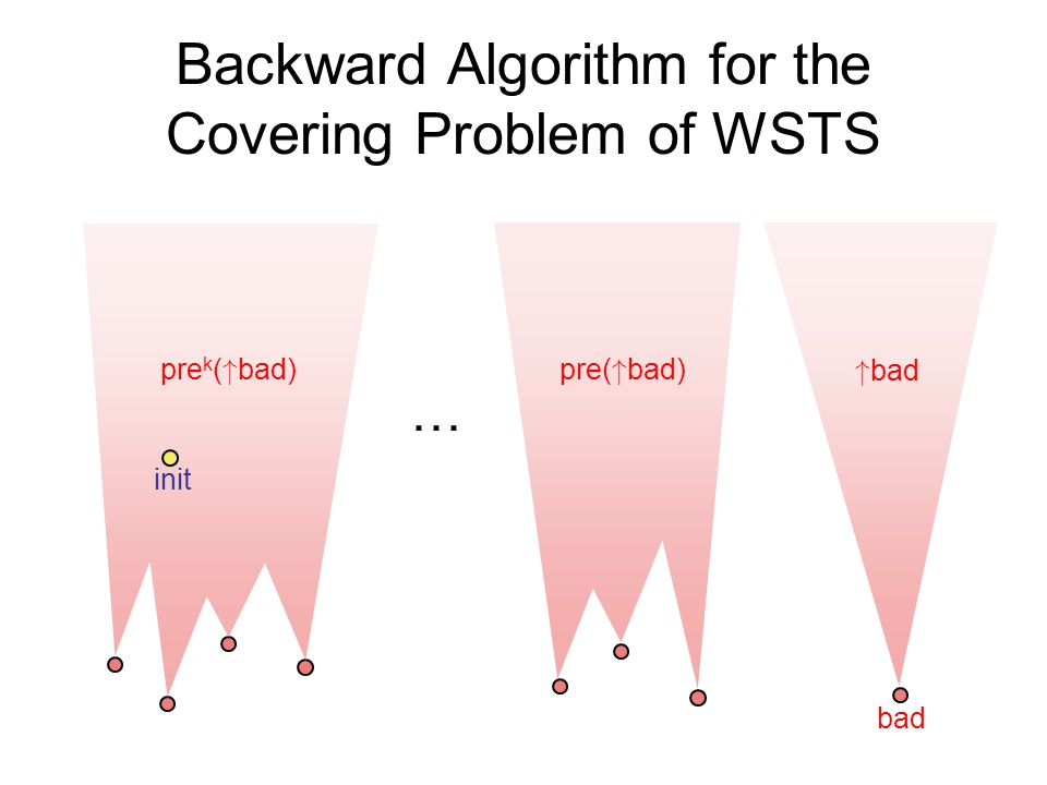 Backward Algorithm for the Covering Problem of WSTS bad bad pre( bad) … pre k ( bad) init