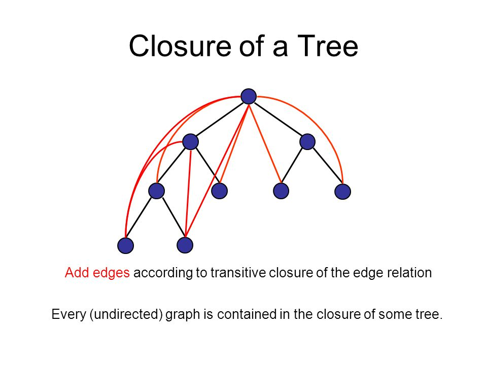 Closure of a Tree Add edges according to transitive closure of the edge relation Every (undirected) graph is contained in the closure of some tree.