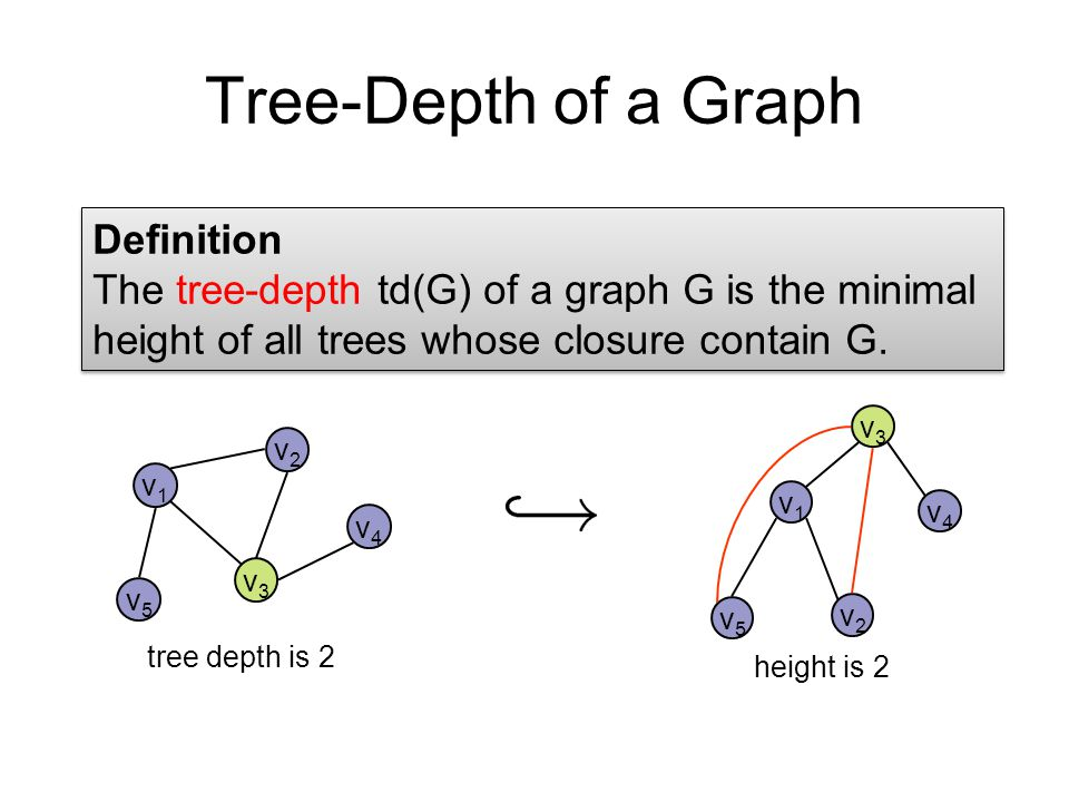 Tree-Depth of a Graph Definition The tree-depth td(G) of a graph G is the minimal height of all trees whose closure contain G.