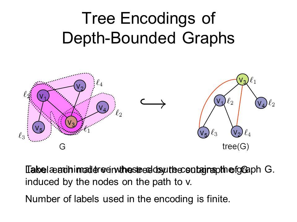 Tree Encodings of Depth-Bounded Graphs v1v1 v2v2 v4v4 v3v3 v5v5 v1v1 v2v2 v4v4 v3v3 v5v5 G tree(G) Number of labels used in the encoding is finite. Ta