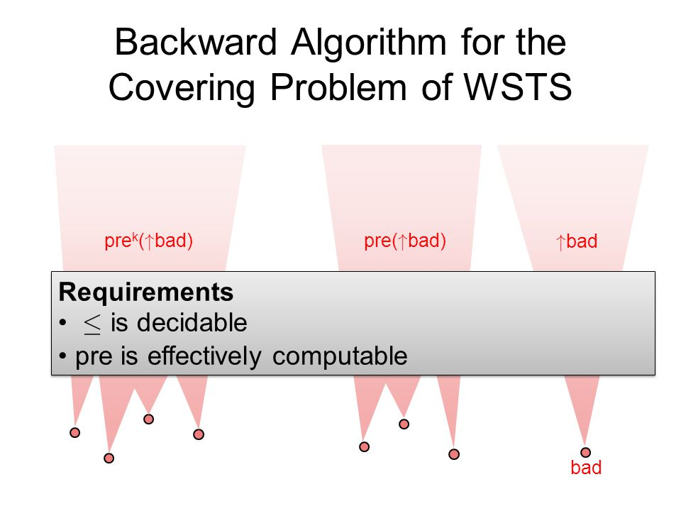 Backward Algorithm for the Covering Problem of WSTS bad
