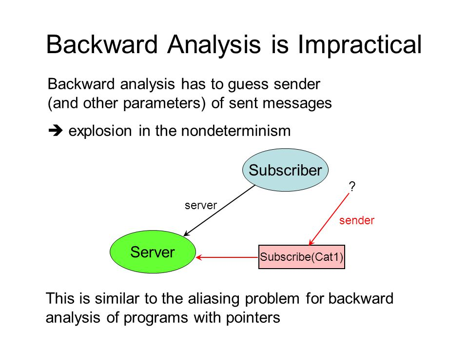 Backward Analysis is Impractical Server Subscriber server Subscribe(Cat1) sender Backward analysis has to guess sender (and other parameters) of sent messages  explosion in the nondeterminism This is similar to the aliasing problem for backward analysis of programs with pointers ?