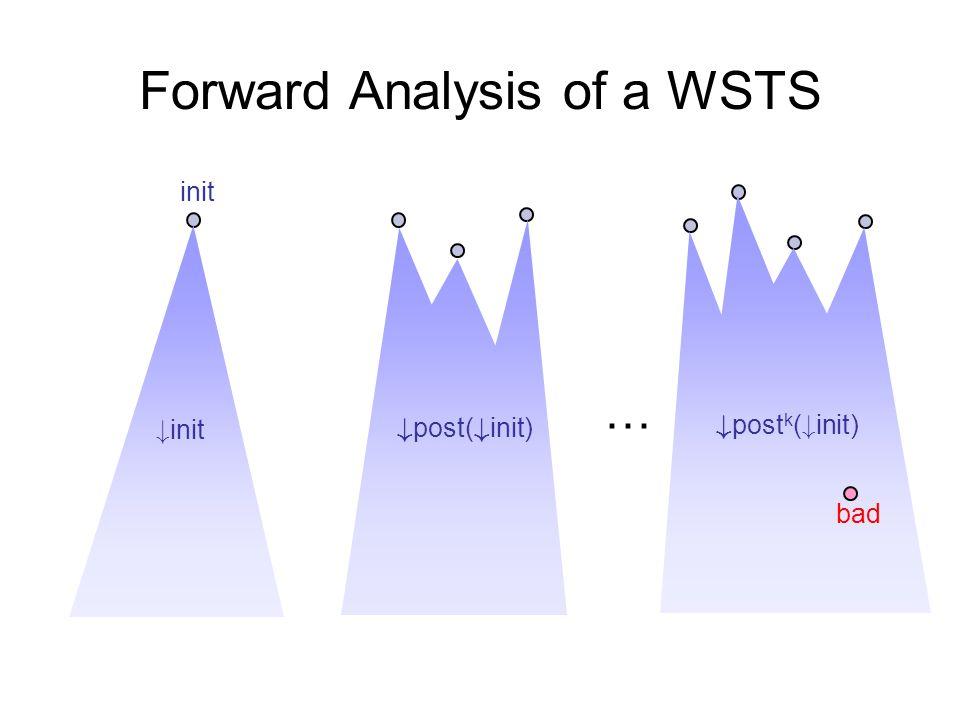 Forward Analysis of a WSTS init # init # post( # init) … # post k ( # init) bad