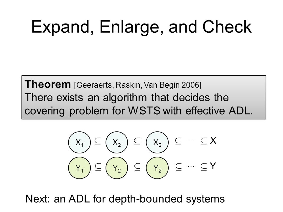 Expand, Enlarge, and Check Theorem [Geeraerts, Raskin, Van Begin 2006] There exists an algorithm that decides the covering problem for WSTS with effective ADL.