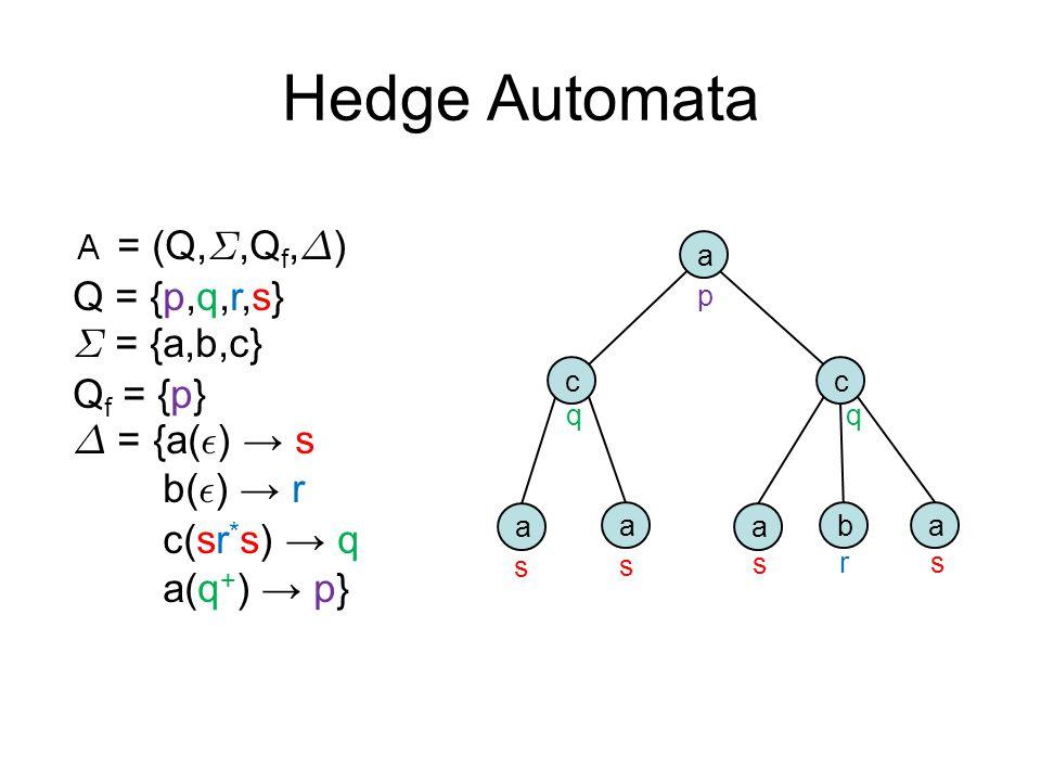 = (Q, §,Q f, ¢ ) Q = {p,q,r,s} § = {a,b,c} Q f = {p} ¢ = {a( ² ) → s b( ² ) → r c(sr * s) → q a(q + ) → p} Hedge Automata a cc a a a ab s s s s r qq p