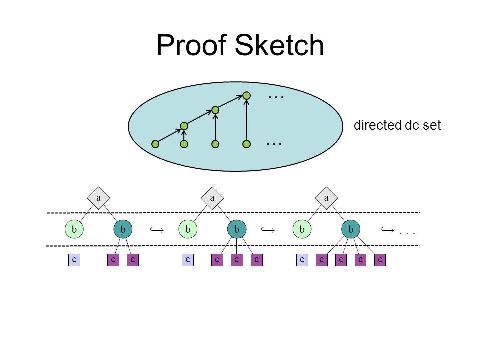 Proof Sketch … … directed dc set