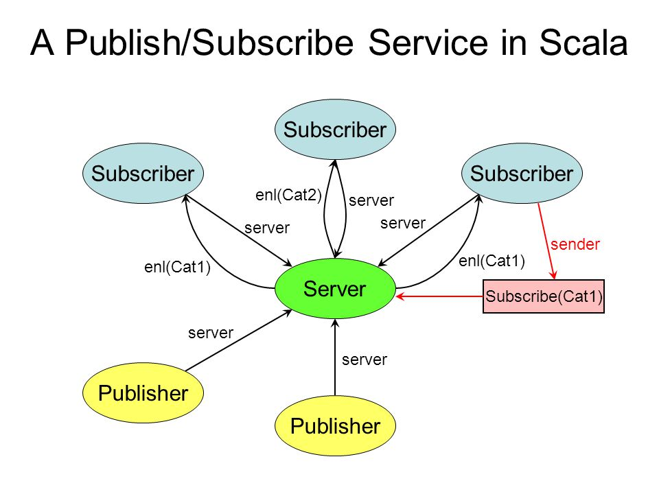 A Publish/Subscribe Service in Scala Server Subscriber Publisher server enl(Cat1) Subscriber server enl(Cat2) Subscribe(Cat1) sender enl(Cat1)