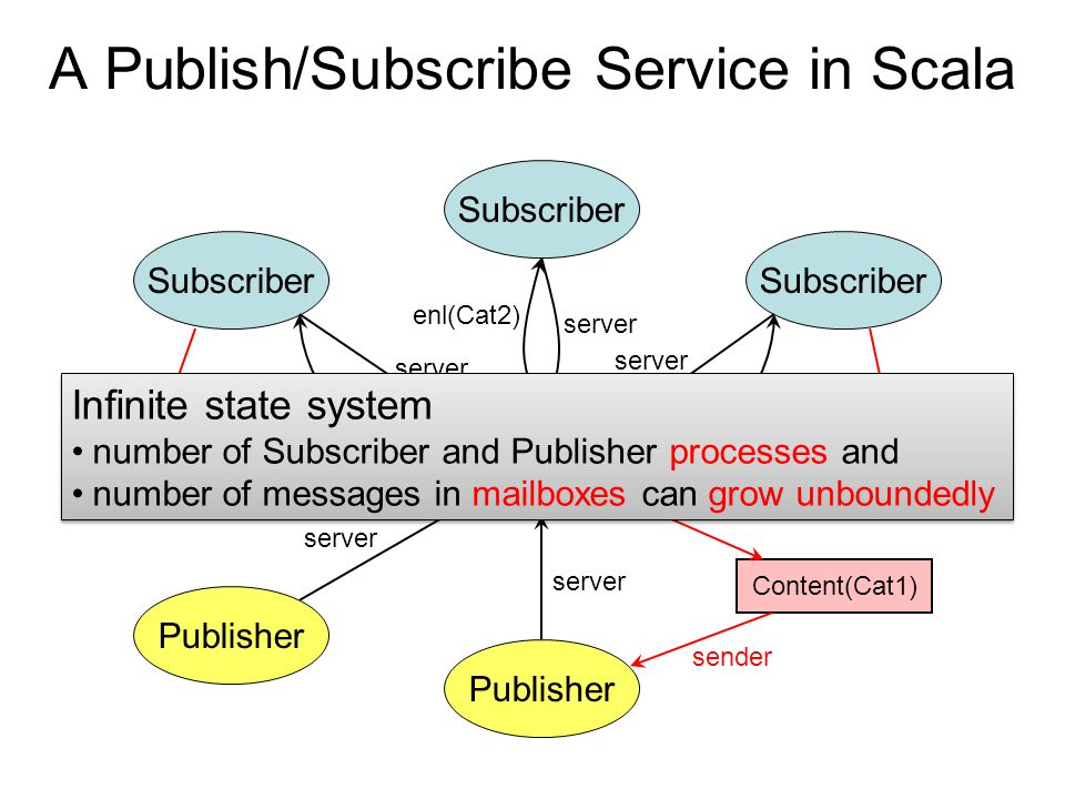 A Publish/Subscribe Service in Scala Server Subscriber Publisher server enl(Cat1) Subscriber server enl(Cat1) server enl(Cat2) Content(Cat1) sender Content(Cat1) sender Infinite state system number of Subscriber and Publisher processes and number of messages in mailboxes can grow unboundedly Infinite state system number of Subscriber and Publisher processes and number of messages in mailboxes can grow unboundedly