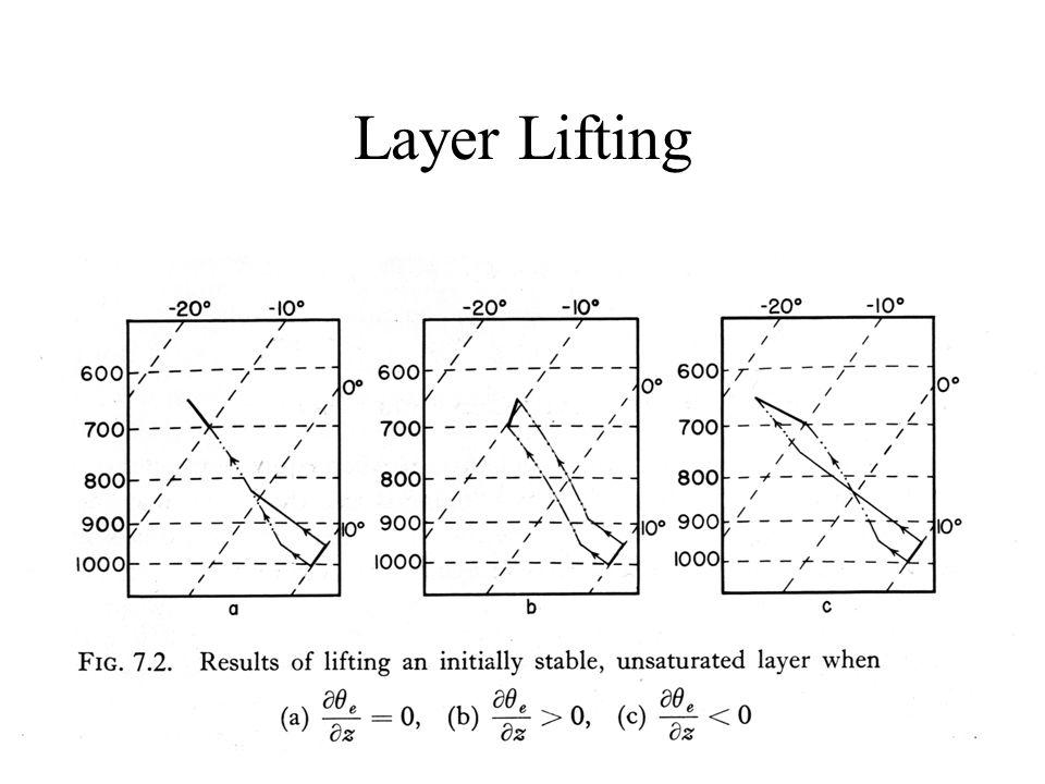 Layer Lifting