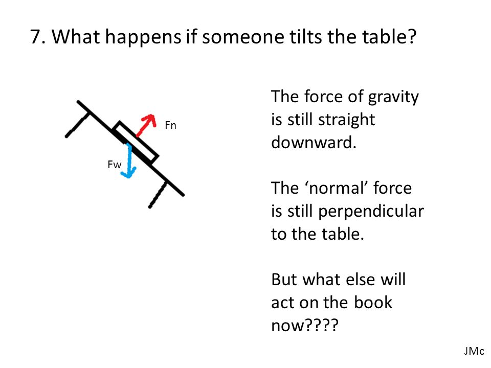 7. What happens if someone tilts the table. Fn Fw The force of gravity is still straight downward.