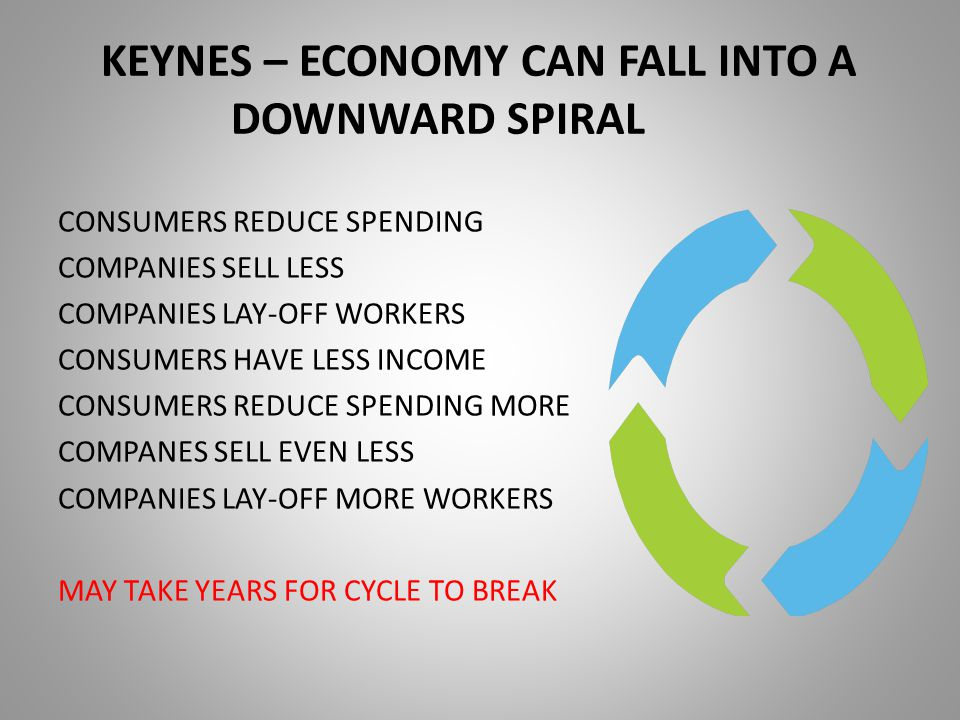 KEYNES – ECONOMY CAN FALL INTO A DOWNWARD SPIRAL CONSUMERS REDUCE SPENDING COMPANIES SELL LESS COMPANIES LAY-OFF WORKERS CONSUMERS HAVE LESS INCOME CONSUMERS REDUCE SPENDING MORE COMPANES SELL EVEN LESS COMPANIES LAY-OFF MORE WORKERS MAY TAKE YEARS FOR CYCLE TO BREAK