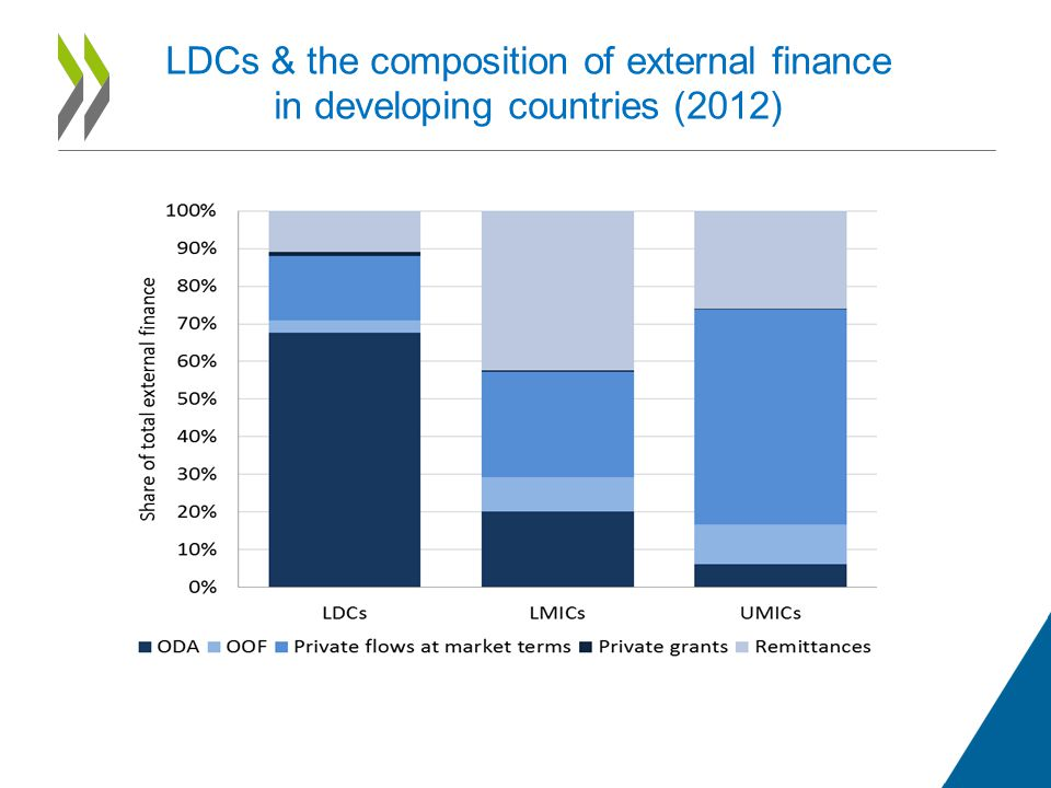 LDCs & the composition of external finance in developing countries (2012)