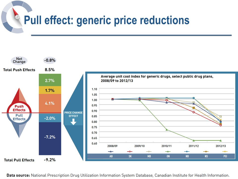 Pull effect: generic price reductions