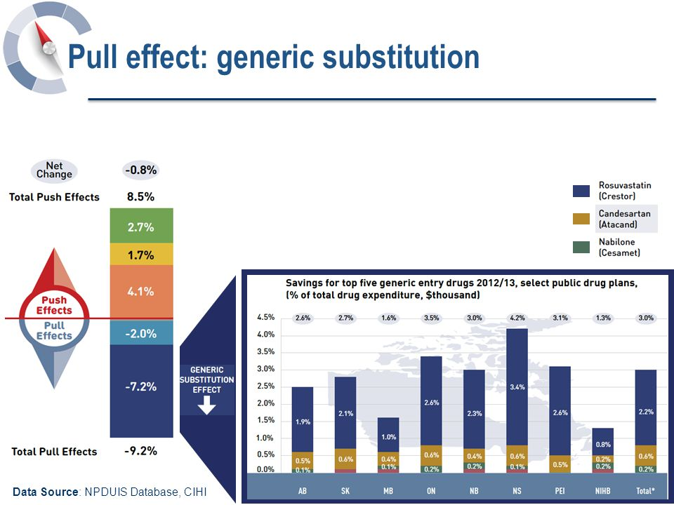 Data Source: NPDUIS Database, CIHI Pull effect: generic substitution