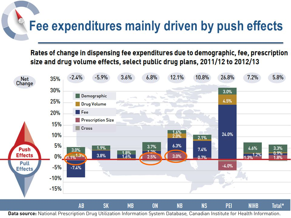 18 Fee expenditures mainly driven by push effects