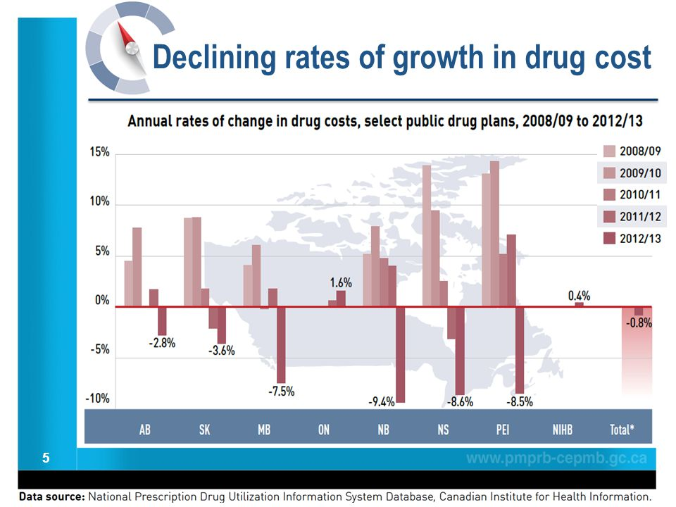5 Declining rates of growth in drug cost