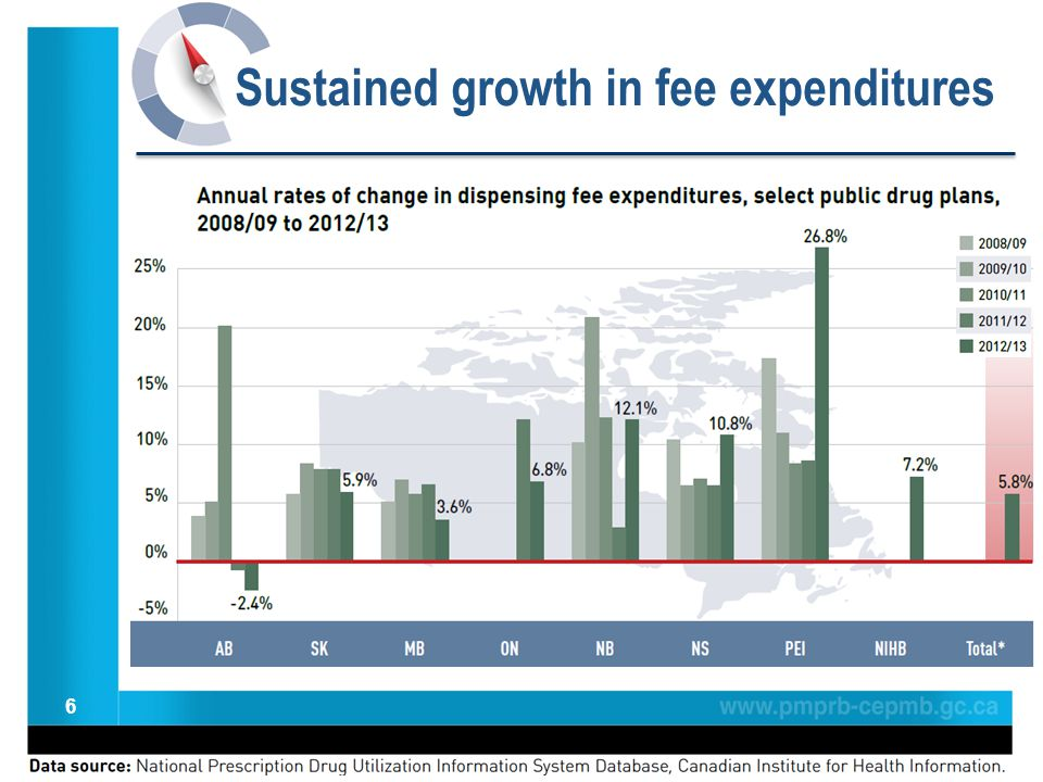 6 Sustained growth in fee expenditures