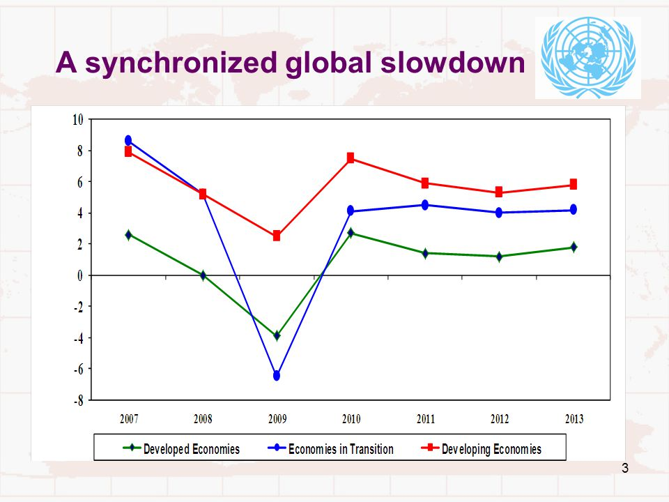 3 A synchronized global slowdown