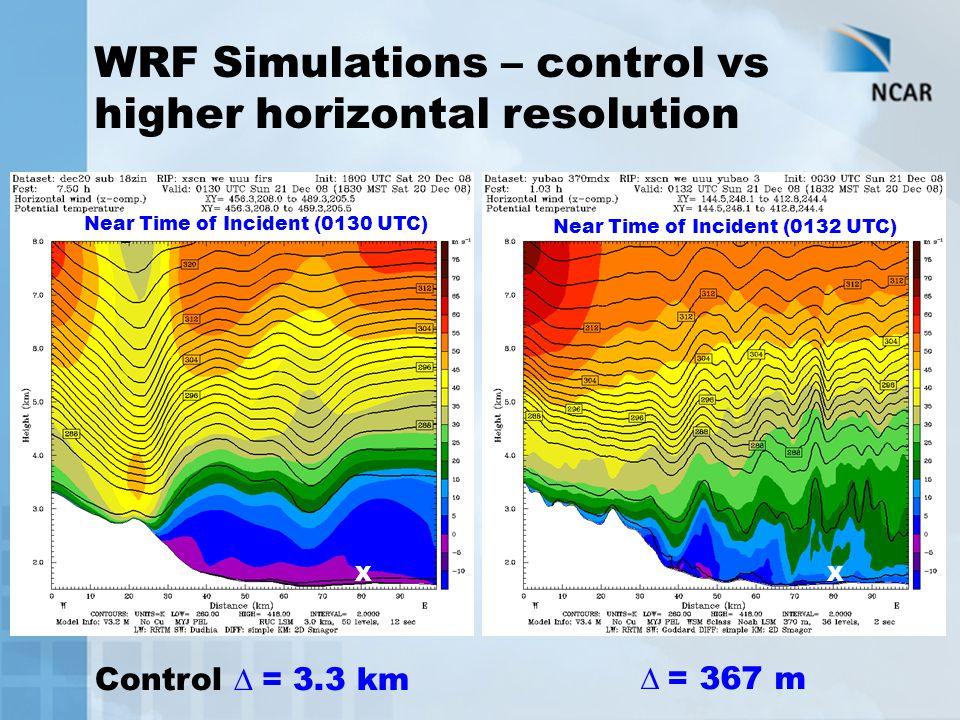 WRF Simulations – control vs higher horizontal resolution  = 367 m XX Near Time of Incident (0130 UTC) Near Time of Incident (0132 UTC) Control  = 3.3 km