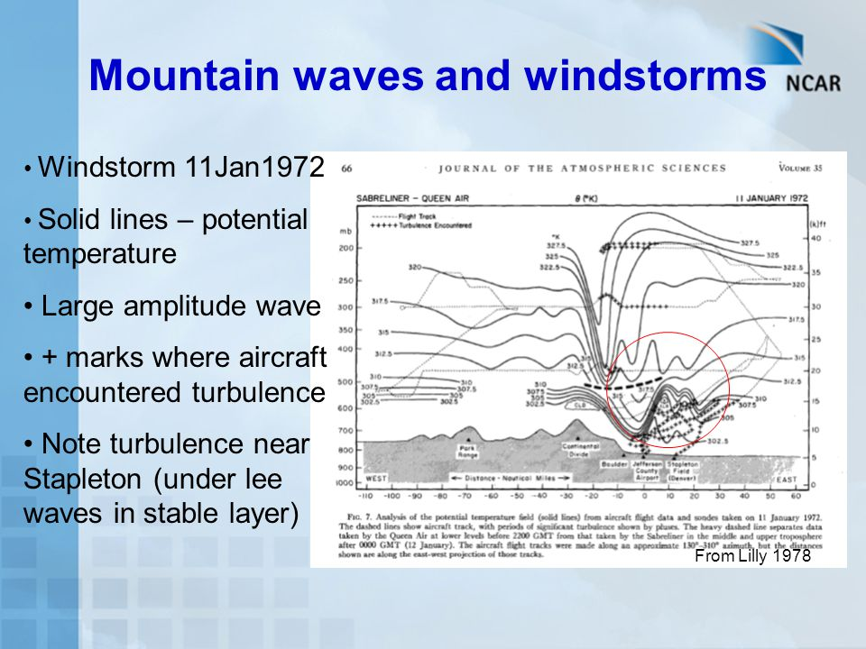 Mountain waves and windstorms From Lilly 1978 Windstorm 11Jan1972 Solid lines – potential temperature Large amplitude wave + marks where aircraft encountered turbulence Note turbulence near Stapleton (under lee waves in stable layer)