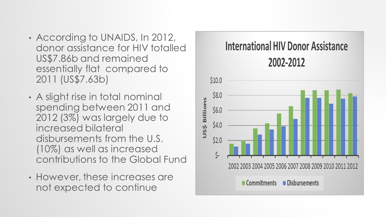 According to UNAIDS, In 2012, donor assistance for HIV totalled US$7.86b and remained essentially flat compared to 2011 (US$7.63b) A slight rise in total nominal spending between 2011 and 2012 (3%) was largely due to increased bilateral disbursements from the U.S.