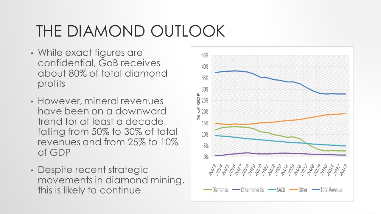 THE DIAMOND OUTLOOK While exact figures are confidential, GoB receives about 80% of total diamond profits However, mineral revenues have been on a downward trend for at least a decade, falling from 50% to 30% of total revenues and from 25% to 10% of GDP Despite recent strategic movements in diamond mining, this is likely to continue
