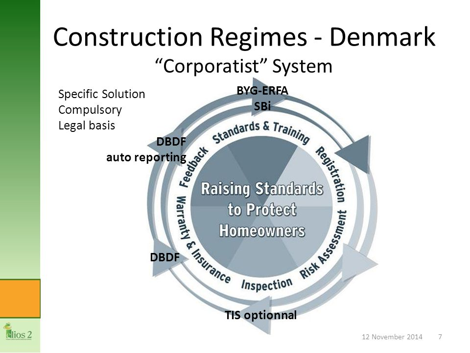Construction Regimes - Denmark Corporatist System 12 November 20147 Specific Solution Compulsory Legal basis TIS optionnal DBDF auto reporting BYG-ERFA SBi
