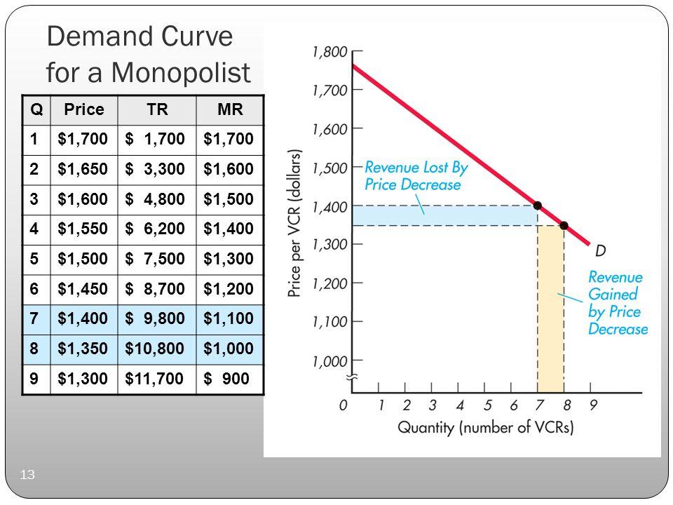 Demand Curve for a Monopolist 13 QPriceTRMR 1$1,700 2$1,650$ 3,300$1,600 3 $ 4,800$1,500 4$1,550$ 6,200$1,400 5$1,500$ 7,500$1,300 6$1,450$ 8,700$1,200 7$1,400$ 9,800$1,100 8$1,350$10,800$1,000 9$1,300$11,700$ 900